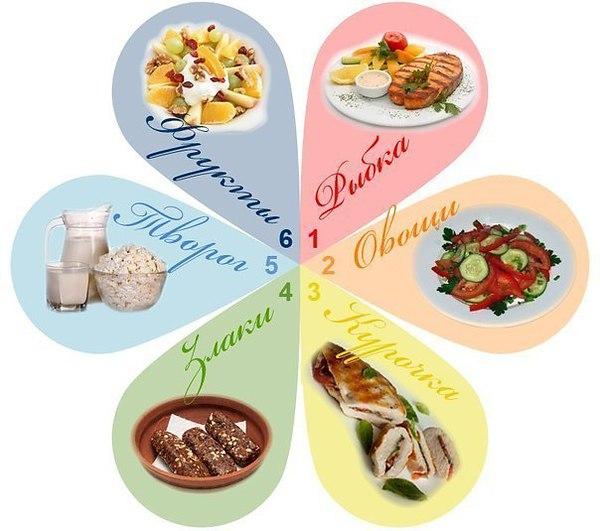 Самые эффективные диеты для похудения - Диета «6 лепестков»