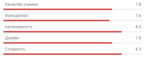 Рейтинг GitUp G3 Duo Pro Packing