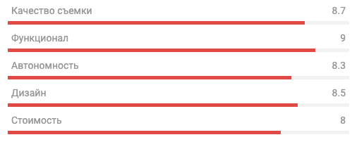 Рейтинг Olympus Tough TG-Tracker