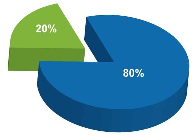 картинки диаграмм с процентами красиво смотрятся